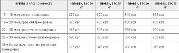 Системами Тренировок Для Похудения На Велотренажере. Как заниматься на велотренажере, чтобы похудеть